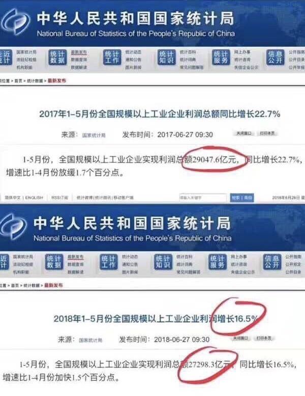 中国国家统计局公布的1-5月工业企业利润总额增长比率也有造假的疑虑,2017年1-5月的中国工业企业利润总额为29047.6亿人民币,2018年1-5月则为27298.3亿人民币,明明下跌中国当局却说上涨了16.5%。(图撷取自PTT)