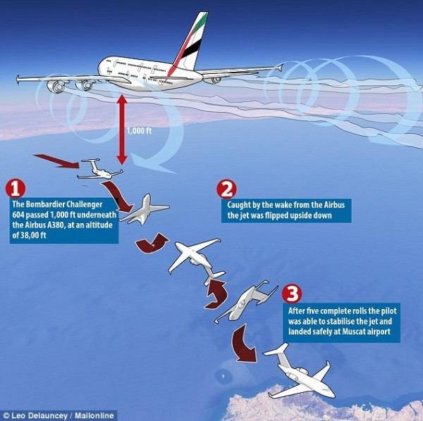 一架私人小型飛機日前在阿拉伯海上空、遇到一架阿聯酋大客機從上方飛過,強烈氣流竟引發小飛機引擎熄火、失控翻轉3圈。(圖擷自DailyMail)