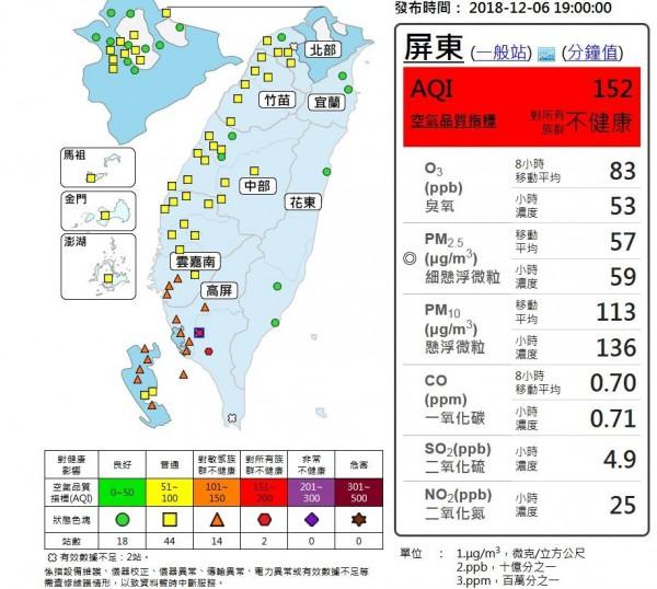 截至晚間7點,南部地區仍有14站維持橘色提醒,屏東的市區、潮州2觀測站則維持紅色警示。(圖擷取自環保署)