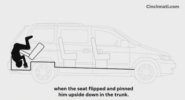 休旅車座椅突然往後倒,普拉許就這樣「倒頭栽」卡在座椅和後車廂之間。普拉許受困示意圖。(圖擷自cincinnati.com)