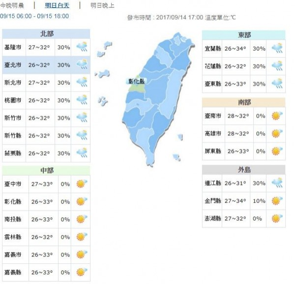 明日溫度將回升約3至5度,全台各地高溫約32到34度。(圖擷自中央氣象局)
