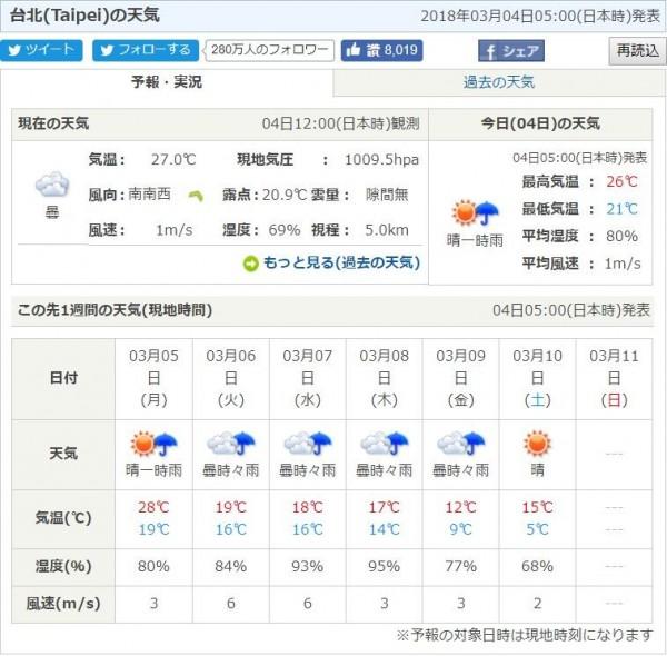 日本氣象協會預測,本週六(10日)台北最低溫下探5度。(圖擷自日本氣象協會網站)