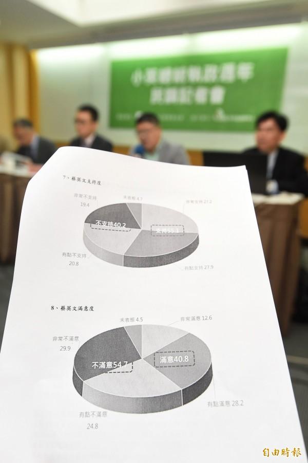 台灣世代智庫27日舉行「小英總統執政周年民調」記者會,公布各項民調結果。(記者方賓照攝)