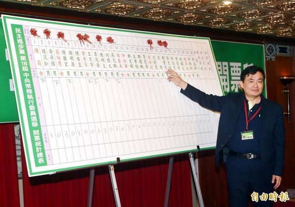 民進黨15日舉行全代會,並進行中常委選舉,祕書長洪耀福宣布開票結果。(記者方賓照攝)