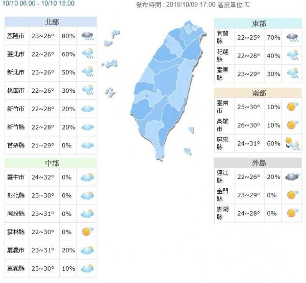由於東北季風增強,明天(10月10日)北部及東北部氣溫稍下降,清晨各地低溫約21至24度,北部及東半部高溫約26至29度,其他地區高溫約31、32度,中南部需留意日夜溫差較大。(圖擷取自中央氣象局)
