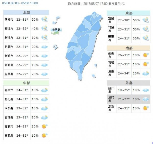 明白天北部高溫在29到32度之間,中南部高溫則在31到34度,東部、外島部份地區高溫也上看31度。(擷取自中央氣象局)