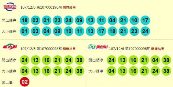 雙贏彩、威力彩與38樂合彩開獎號碼。(圖擷取自台灣彩券官網)