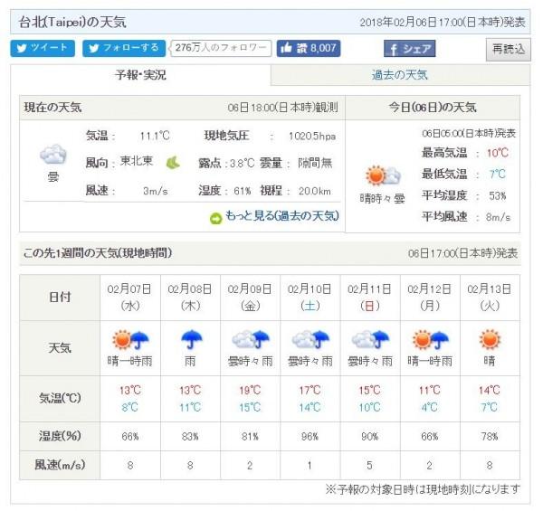 日本氣象協會預測,在寒流影響下,下週一台北低溫下探4度。(圖擷取自日本氣象協會網站)