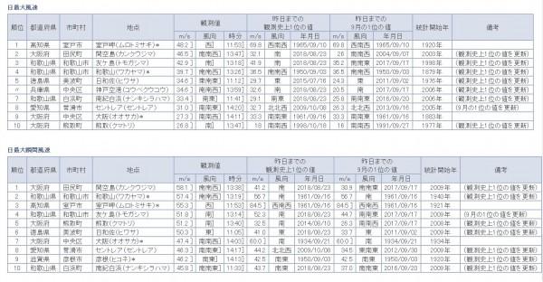 燕子打破日本多地的測站紀錄。(圖擷取自日本氣象廳)
