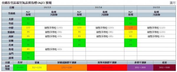 中、南部和馬祖空氣品質為普通,其他地區皆為良好。(圖擷自環保署)