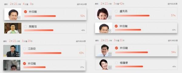不過也有網友發現,這份民調不僅比較林佳龍與顏寬恒,還有林佳龍與楊瓊瓔、盧秀燕和江啟臣的組合。(翻攝自yam vote)