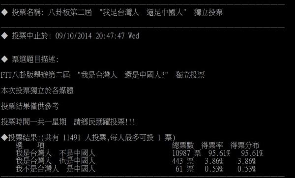 PTT八卦板於近日舉辦了「我是台灣人,還是中國人?」的投票活動,結果今日出爐,「我是台灣人,不是中國人」這個選項囊括了9成5的選票。(圖擷取自PTT)