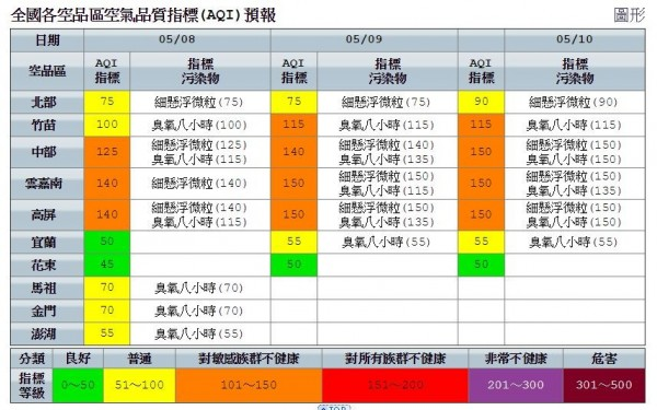 明天東部地區空氣品質為良好,北部以及外島地區則為普通。中南部為對敏感族群不健康的橘色警戒。(擷取自環境保護署)