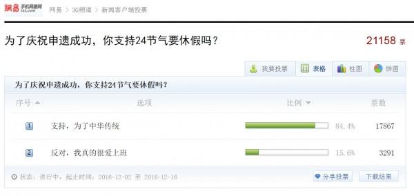 有網友建議24節氣應該要24天都放假,甚至為此發起網路投票,截至今下午已有17867票支持,僅3291票反對。(圖擷自網路)