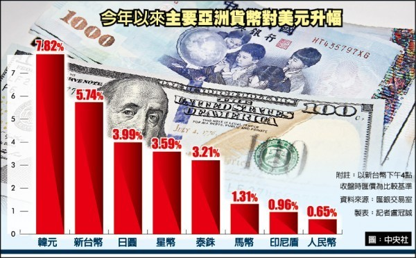 今年以來主要亞洲貨幣對美元升幅