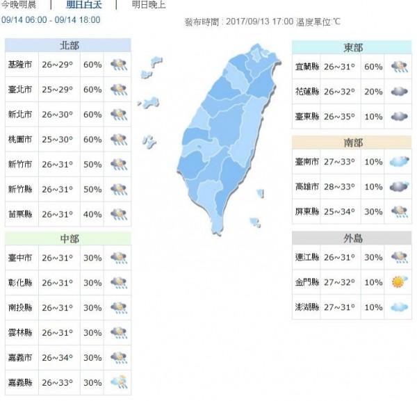 北部、東北部氣溫約29至31度,中南部高溫約32到34度,花東地區有局部焚風發生機率,高溫約35度左右。(圖擷自中央氣象局)