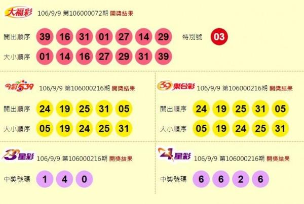 大福彩、今彩539、39樂合彩、3星彩、4星彩開獎獎號。(圖擷自台灣彩券官網)