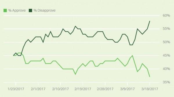 調查結果顯示,民眾對川普的滿意度只有37%,比起剛就職的45%還低8%,不滿意度則高達58%,比就職時的45%還高13%。(圖截自蓋洛普民調)
