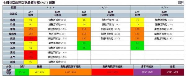 明日高屏及金門、馬祖地區空品為紅色等級(對所有族群不健康),中部及雲嘉南為橘色等級(對敏感族群不健康)。(圖擷取自環保署)