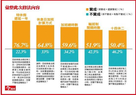 76.7%的人認為在勞僱雙方同意下,特休假可以延一年。(《今周刊》提供)