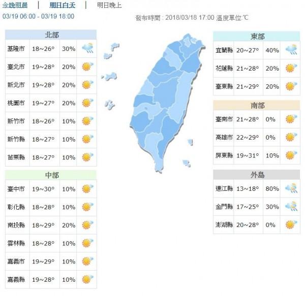 明日台灣各地高溫約25至30度,早晚低溫約17至12度。。(圖擷自中央氣象局)