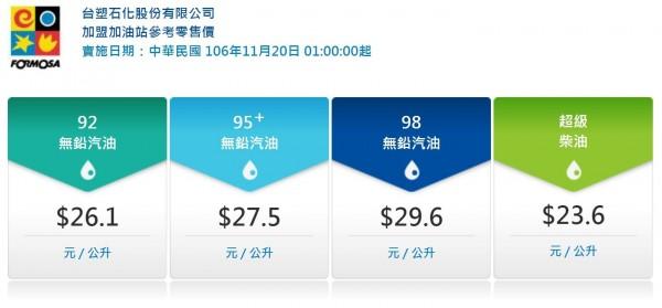 下週台塑化油品參考零售價為92無鉛汽油零售價每公升26.1元、95Plus無鉛汽油漲為27.5元;98無鉛汽油29.6元,超級柴油則是23.6元。(圖擷取自台塑網站)