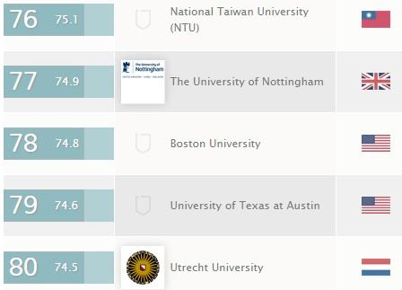 英國QS教育組織今公布最新世界大學排名,台大位居76名。(圖擷取自QS網站)