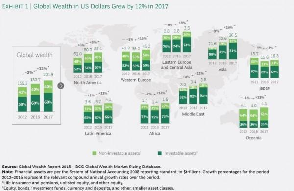 根據美國研究機構最新發布的報告,2017年全球個人總財富增加12%,但有40%以上都在北美地區,貧富不均相當嚴重。(圖翻攝自BCG)