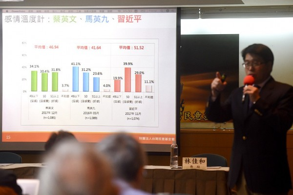 Taiwanese Public Opinion Foundation chairman You Ying-lung presents the results of the foundation's latest opinion poll in Taipei yesterday. Photo: Chien Jung-fong, Taipei Times