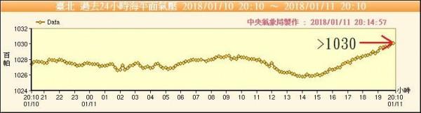 鄭明典提醒,台北站上空的冷空氣相當厚實。今晚有機會再出現更低的低溫。(圖取自鄭明典臉書)
