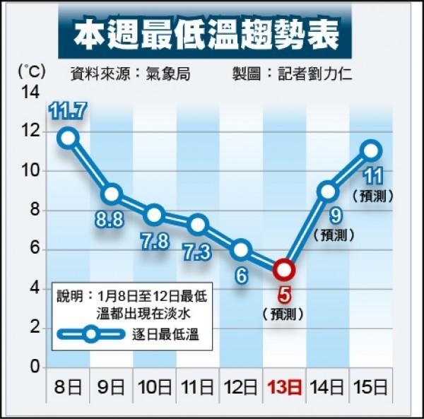 這波強烈大陸冷氣團影響台灣近5天,台灣變成「凍番薯」,天氣冷吱吱。