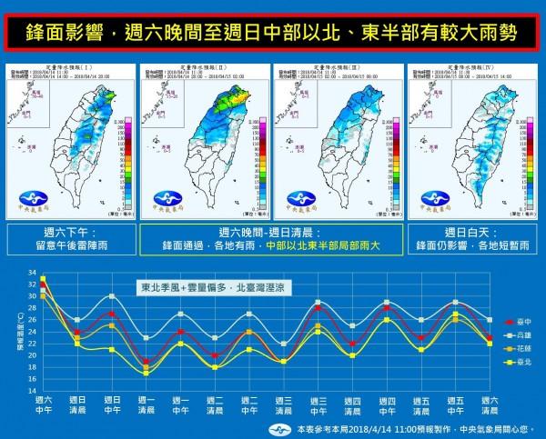 中央氣象局在「報天氣-中央氣象局」臉書粉專,製做一張雨勢、溫度變化圖,提醒各地民眾注意未來一週的天氣變化。(圖擷自臉書粉專「報天氣-中央氣象局」)