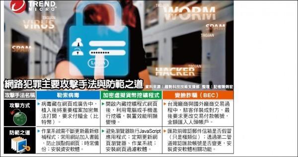 網路犯罪主要攻擊手法與防範之道(記者陳炳宏整理)