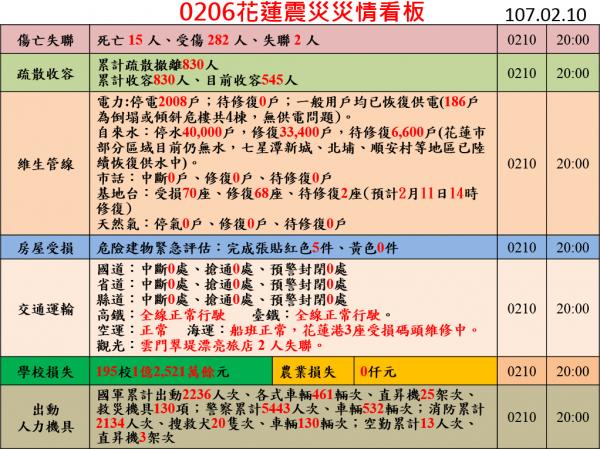花蓮地震災情統計數據。(圖擷取自中央災害應變中心網站)