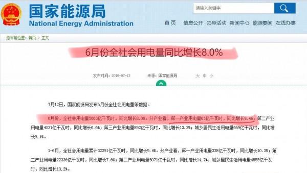 中国国家能源局公布的资讯指出,今年6月份「全社会用电量」中第一级产业共用了65亿仟瓦小时,比去年同期增长9.4%,但网友自己计算后却发现,去年同期明明为120亿仟瓦小时,今年的数据应该比去年下跌54%。(图撷取自PTT)