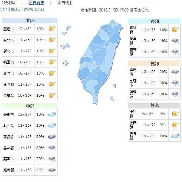 今晚到明日低溫持續下探,台南以北、東北部低溫將下探9至10度,其他地區也僅11到13度。(圖擷自中央氣象局)