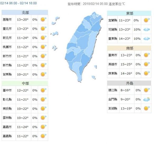 溫度方面,由於今天風向漸轉偏南風,冷空氣持續減弱,白天溫暖舒適,中部以北及東半部高溫約22至24度,南部23至26度,日夜溫差大請適時調整穿著。(圖擷取自中央氣象局)