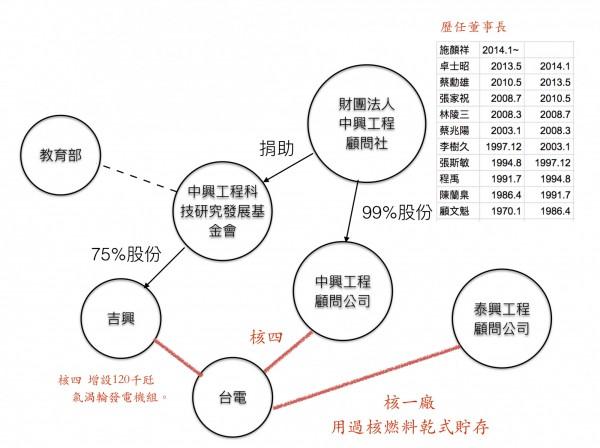 今(28)日郝明義進一步提出這些公司與台電的關係圖,痛罵就是這些高官使得能源立場在台灣社會成為兩分對立!(圖擷自郝明義臉書)