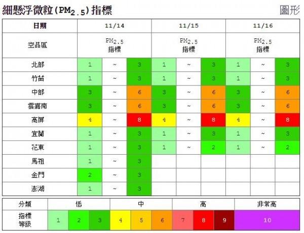 空氣品質監測網針對14日的PM2.5指標指出,高屏地區為等級8、中到高級,提醒鄰近地區民眾出門前應格外注意空氣品質。(圖擷自環保署網站)