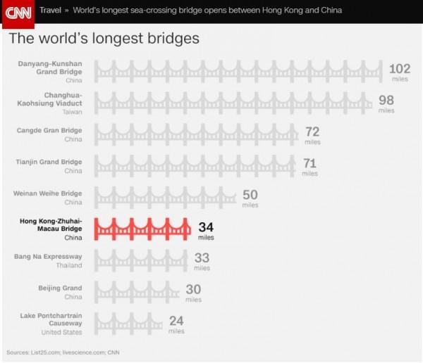 CNN盤點目前全球最長的9座橋樑,中國港珠澳大橋排第6,台灣「彰化-高雄高架橋」名列第2。(圖擷取自CNN)