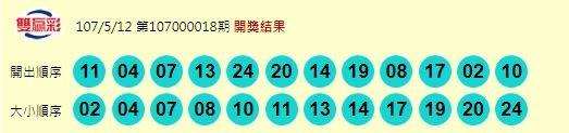 雙贏彩開獎獎號。(圖擷自台灣彩券官網)