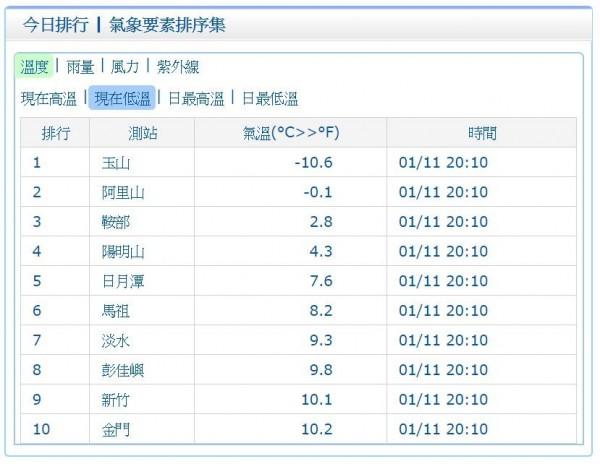 玉山今(11)日晚間8時10分低溫達-10.6度,寒流持續發威。(圖擷取自中央氣象局)