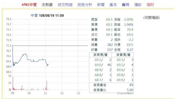 永豐餘小金雞申豐股價小跌。(圖擷取自YAHOO股市)