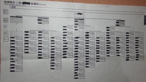 「佛教如來宗」某精舍的幹部成員列表。(圖擷取自「反妙禪」臉書)