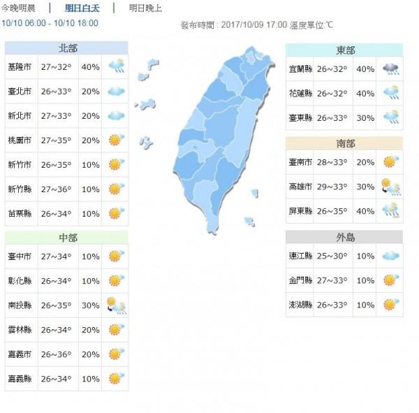 明日大台北及東半部高溫約33度上下,其他西半部地區受背風沉降效應影響,高溫上看35、36度。(圖擷自中央氣象局)
