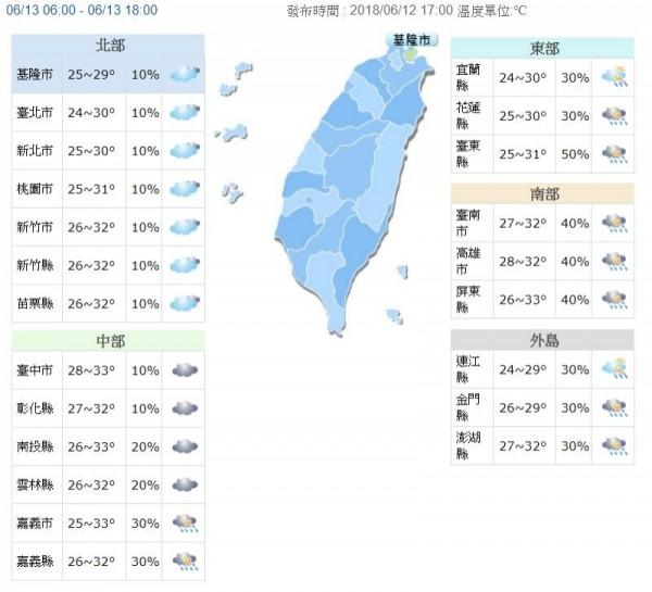 氣溫方面,在鋒面影響下,北部白天高溫約在30度至32度左右,中南部高溫則在32、33度。(擷取自氣象局網站)