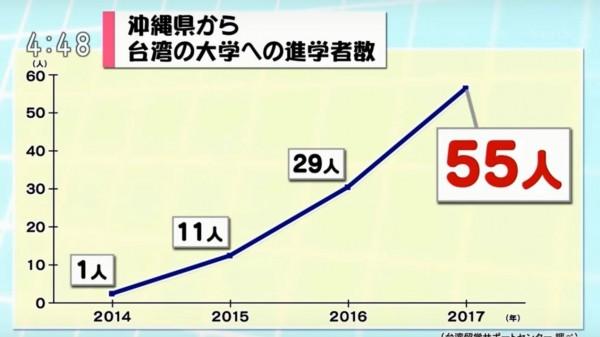 沖繩來台留學生人數從2014年僅僅1人、2015年11人、2016年29人,到今年已有55人,逐年成長。(翻攝自電視)
