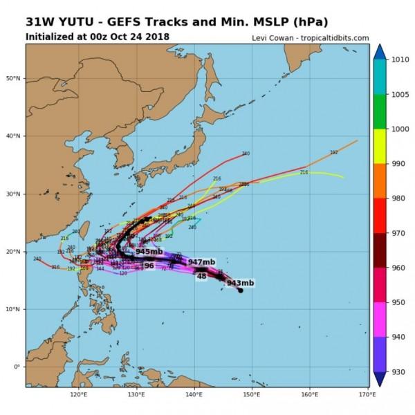 今日的全球預報模擬路徑相較於昨日往西南方修正,顯示玉兔颱風恐會更接近台灣。(圖擷取自tropicaltidbits)