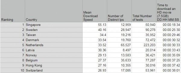在189個國家當中,台灣網速排第三名。(圖擷自網路)
