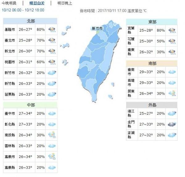 明日桃園以北與宜蘭高溫約28到30度,新竹以南及台東高溫約32到34度。(圖擷自中央氣象局)